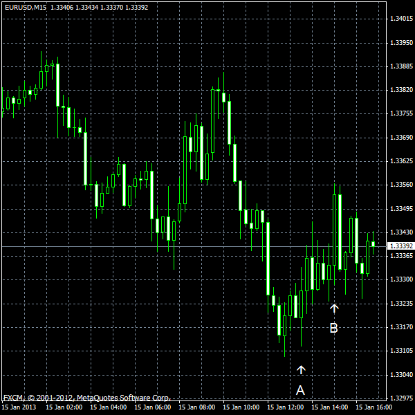 EUR/USD for 2013-01-15