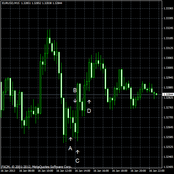EUR/USD for 2013-01-16