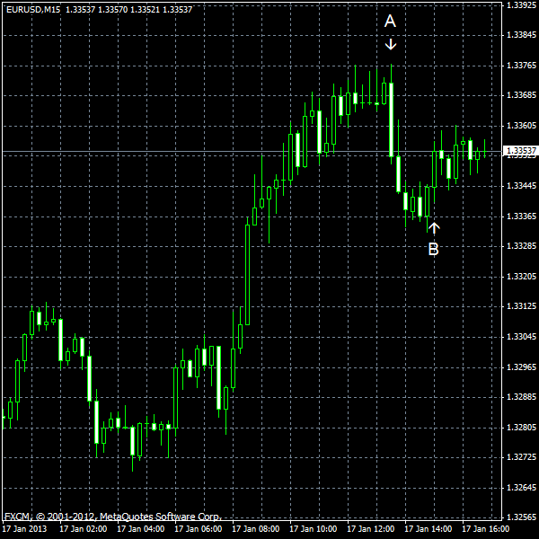 EUR/USD for 2013-01-17