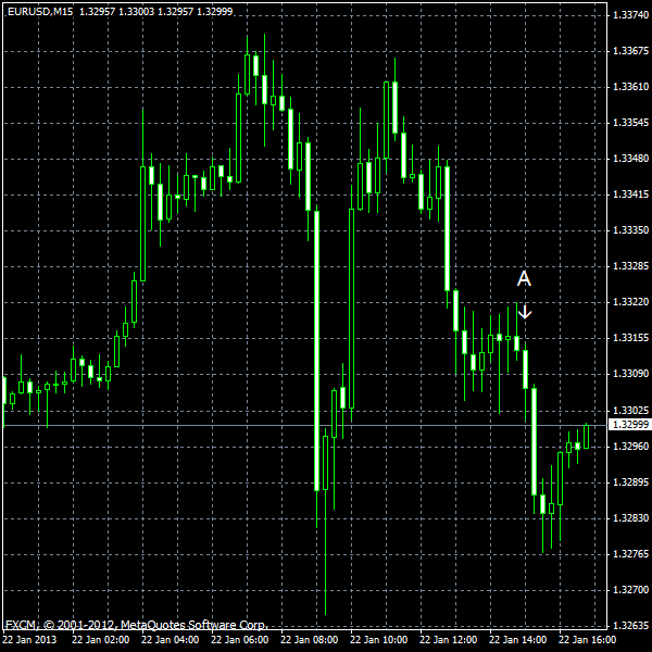 EUR/USD for 2013-01-22