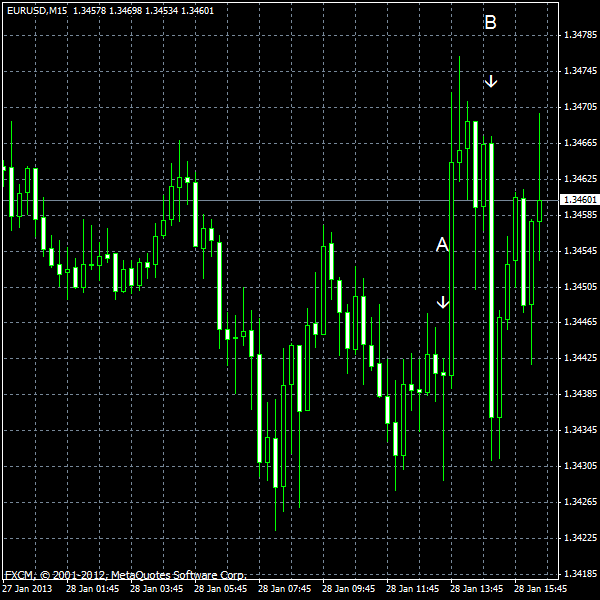 EUR/USD for 2013-01-28