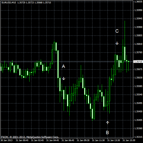 EUR/USD for 2013-01-31