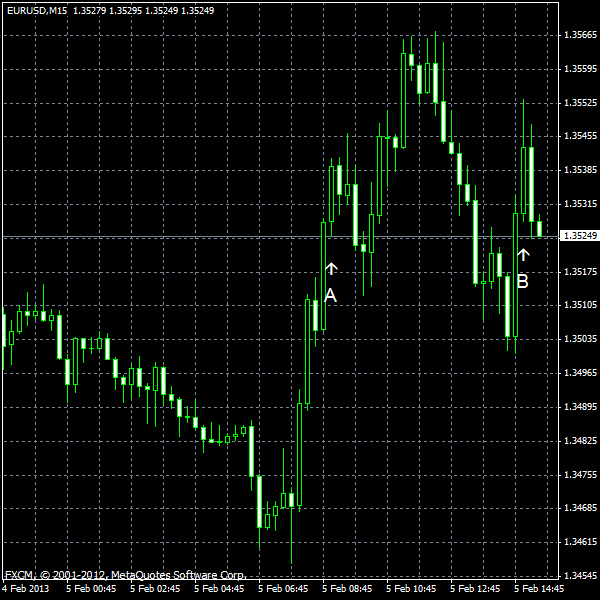 EUR/USD for 2013-02-05