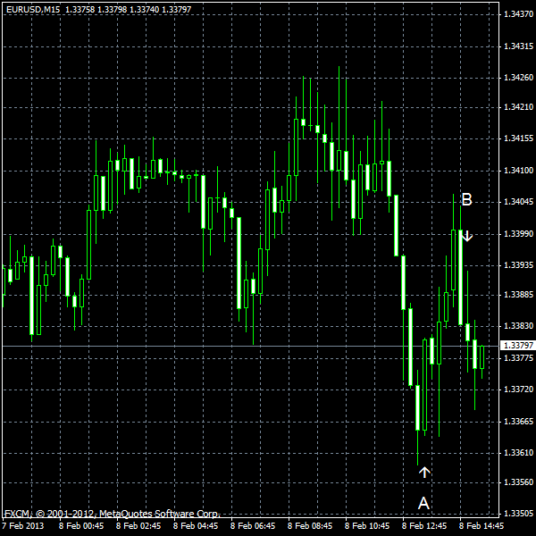 EUR/USD for 2013-02-08