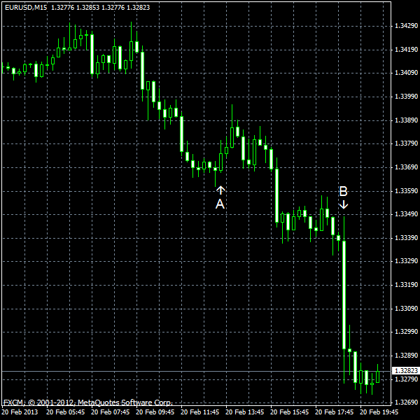 EUR/USD for 2013-02-20