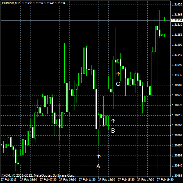 EUR/USD for 2013-02-27