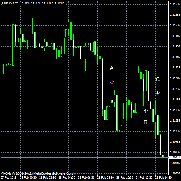 EUR/USD for 2013-02-28