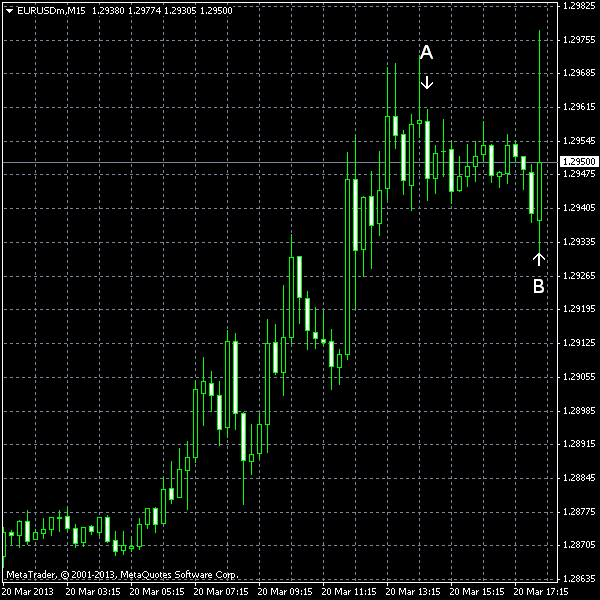 EUR/USD as of 2013-03-20