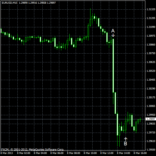 EUR/USD for 2013-03-08