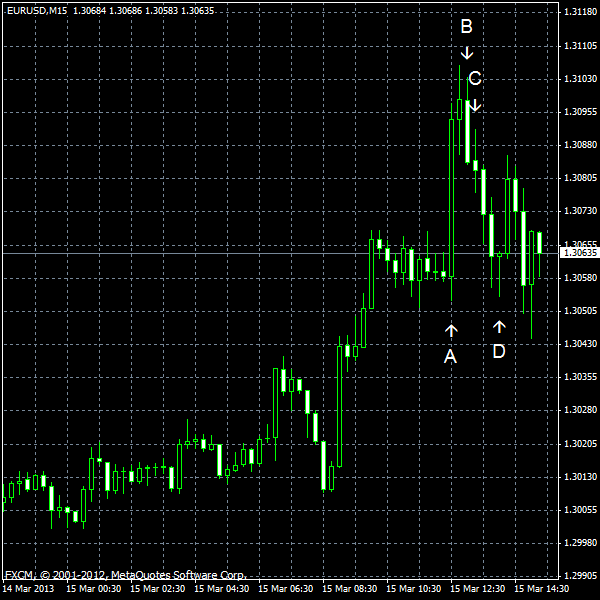 EUR/USD for 2013-03-15
