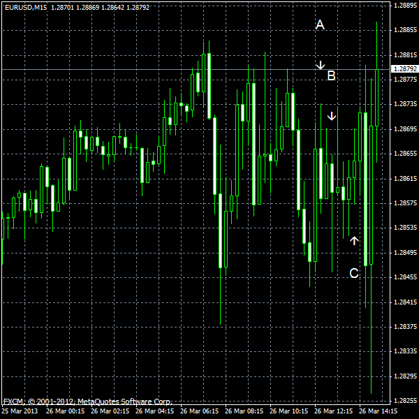 EUR/USD for 2013-03-26