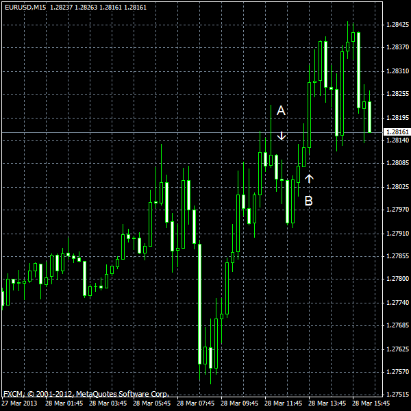 EUR/USD for 2013-03-28