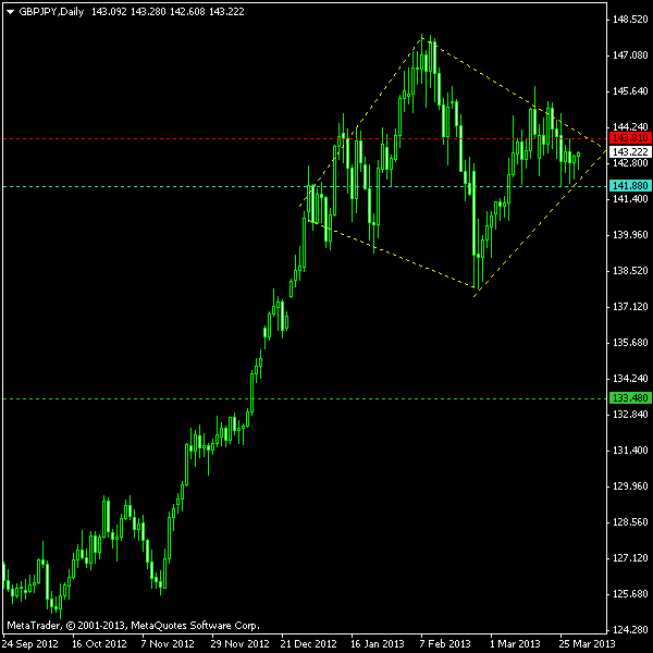 GBP/JPY - Diamond Top on D1 as of 2013-03-31