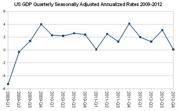 US GDP Quarterly Seasonally Adjusted Annualized Rates 2009-2012