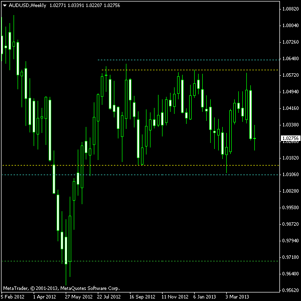 AUD/USD Rectangle on W1 Chart as of 2013-04-28
