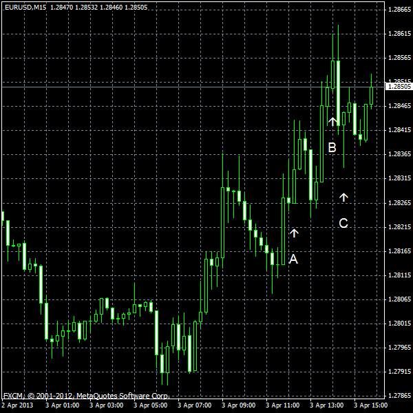 EUR/USD for 2013-04-03