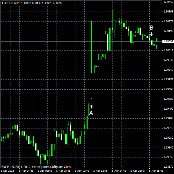 EUR/USD for 2013-04-05