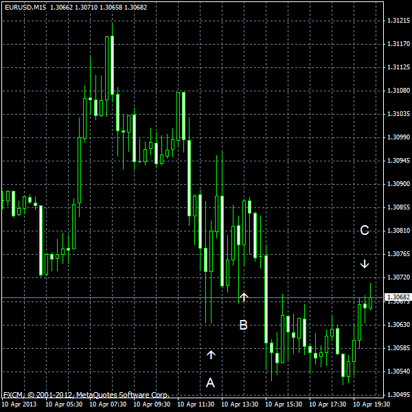 EUR/USD for 2013-04-10