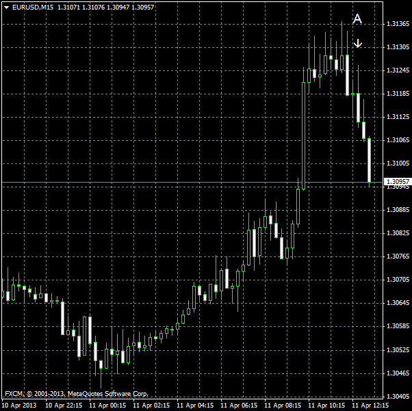 EUR/USD for 2013-04-11