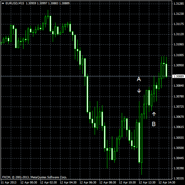 EUR/USD for 2013-04-12