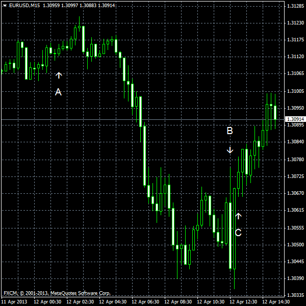 EUR/USD for 2013-04-15