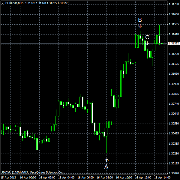 EUR/USD for 2013-04-16