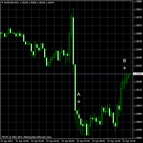 EUR/USD for 2013-04-23