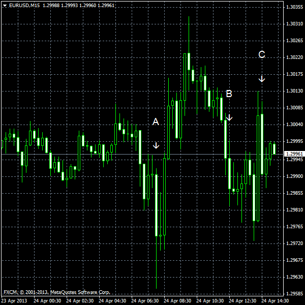 EUR/USD for 2013-04-24