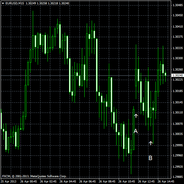 EUR/USD for 2013-04-26