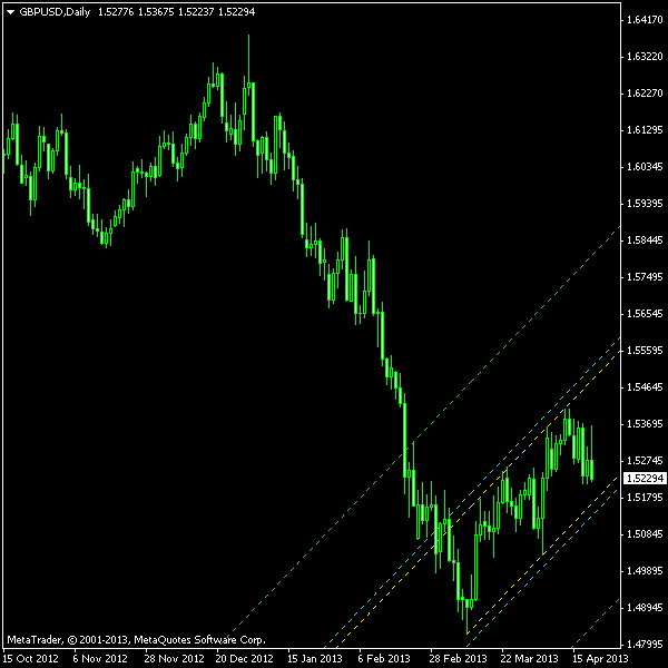GBP/USD - Ascending Channel on D1 Chart as of  2013-04-21