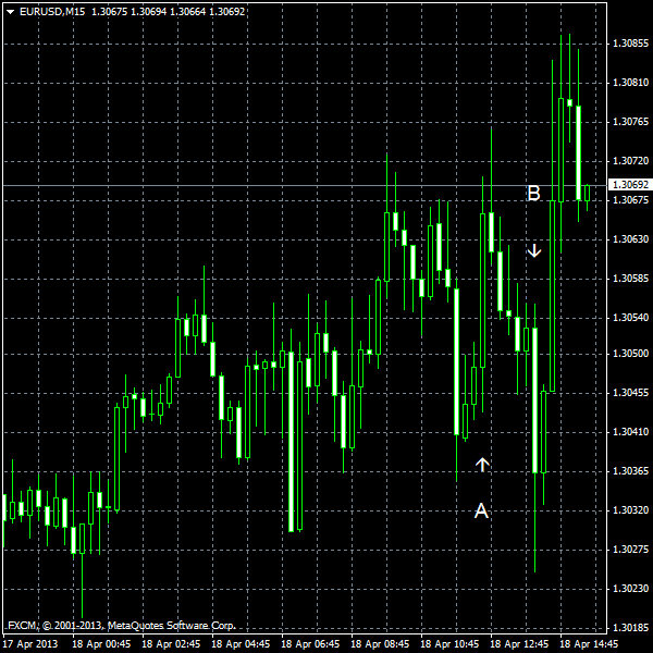 EUR/USD  for 2013-04-18