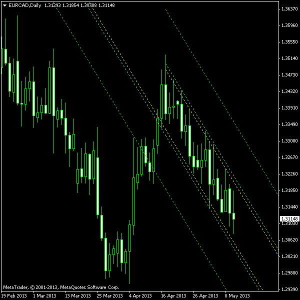EUR/CAD - Descending Channel on D1 Chart as of 2013-05-12