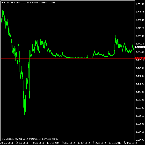 EUR/CHF Daily Chart Showing Post-Peg Activity