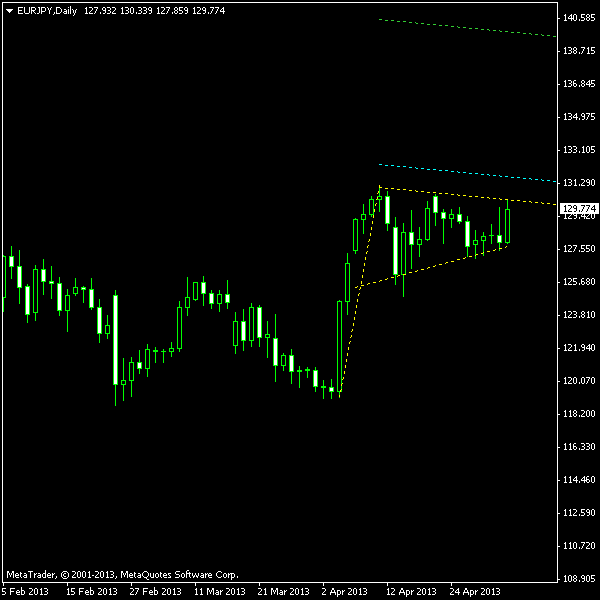 EUR/JPY Bullish Pennant on D1 Chart as of 2013-05-05