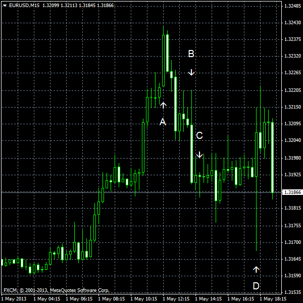 EUR/USD for 2013-05-01
