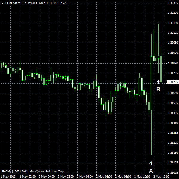 EUR/USD for 2013-05-02