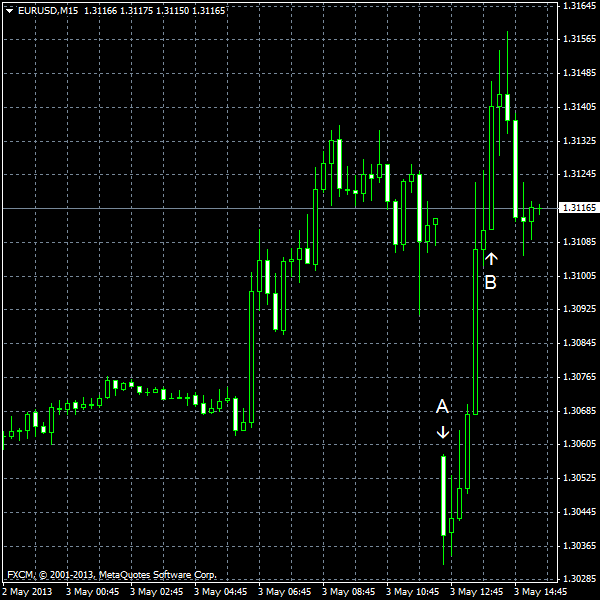 EUR/USD for 2013-05-03