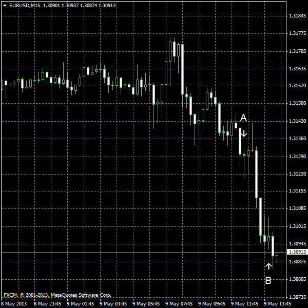 EUR/USD for 2013-05-09