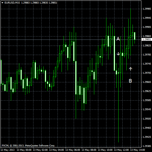 EUR/USD for 2013-05-13