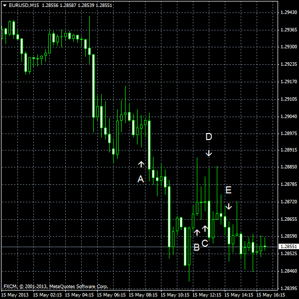 EUR/USD for 2013-05-15