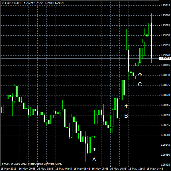 EUR/USD for 2013-05-16