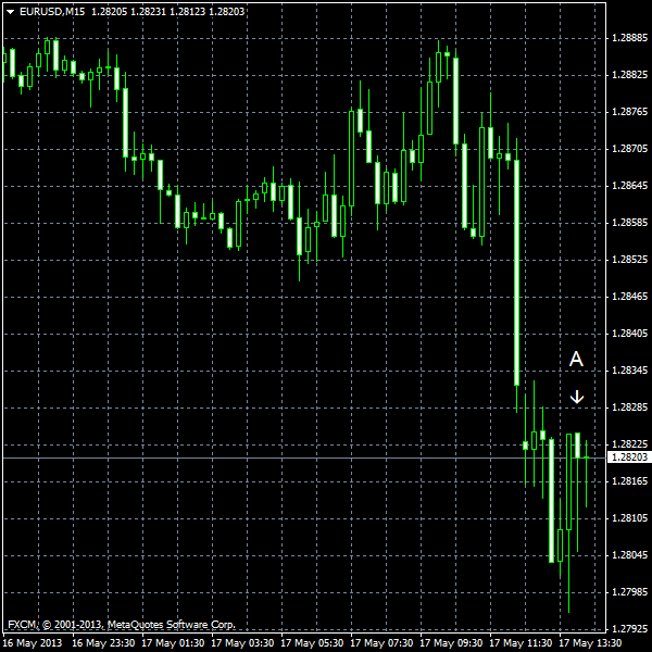 EUR/USD for 2013-05-17