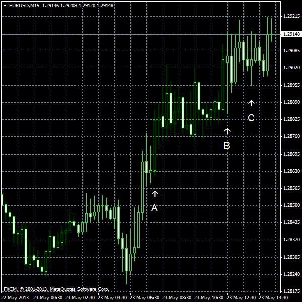 EUR/USD for 2013-05-23
