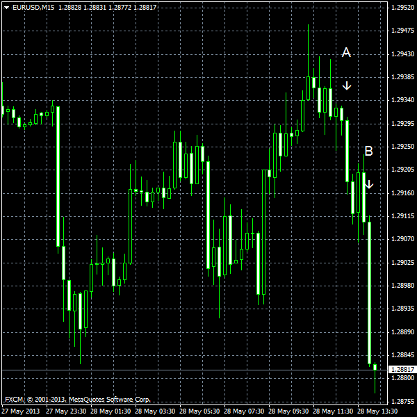 EUR/USD for 2013-05-28