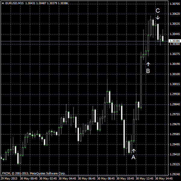 EUR/USD for 2013-05-30