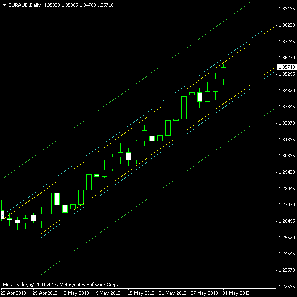 EUR/AUD Ascending Channel on Daily Chart as of 2013-06-02