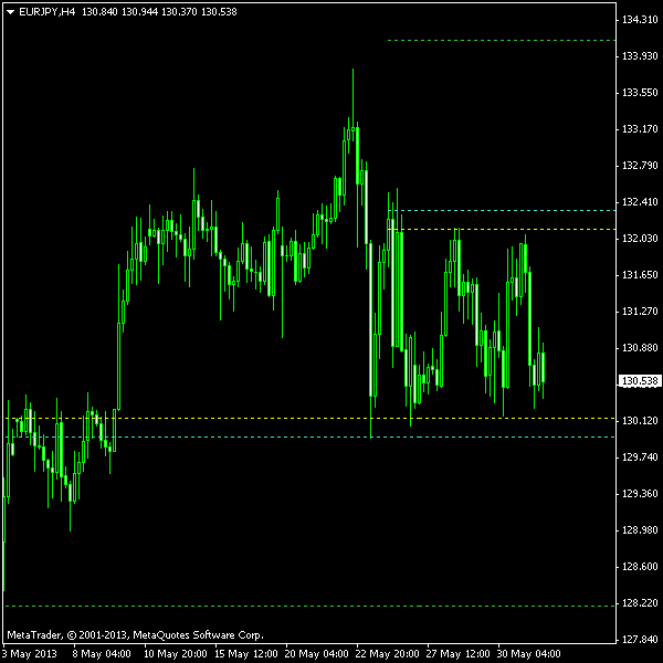 EUR/JPY Rectangle on H4 Chart as of 2013-06-02