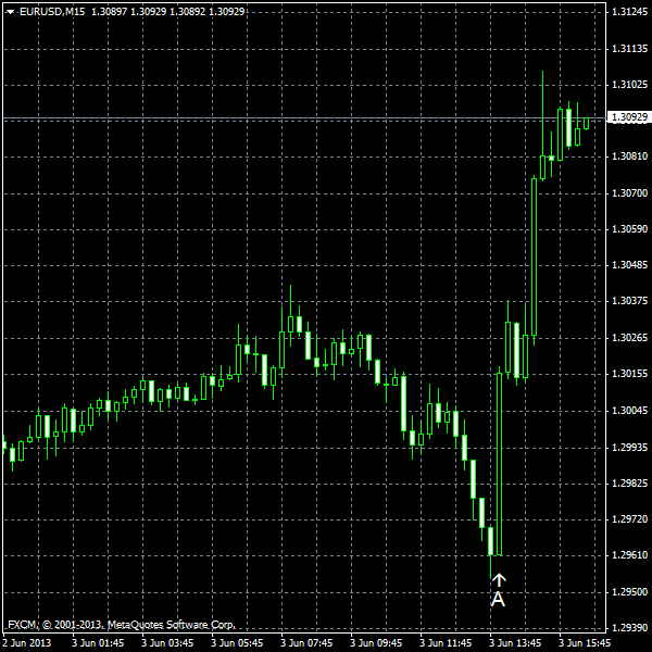EUR/USD for 2013-06-03