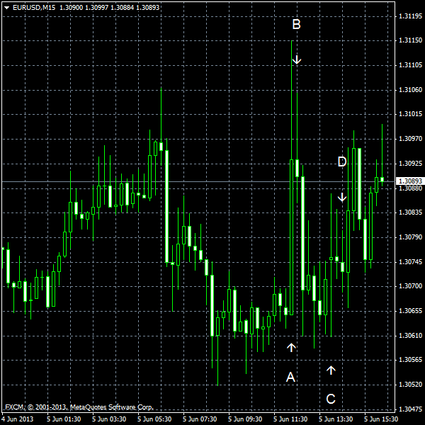 EUR/USD for 2013-06-05