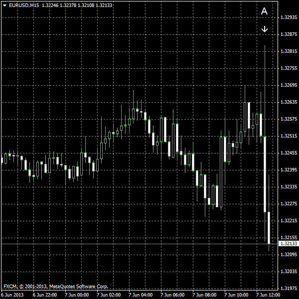 EUR/USD for 2013-06-07